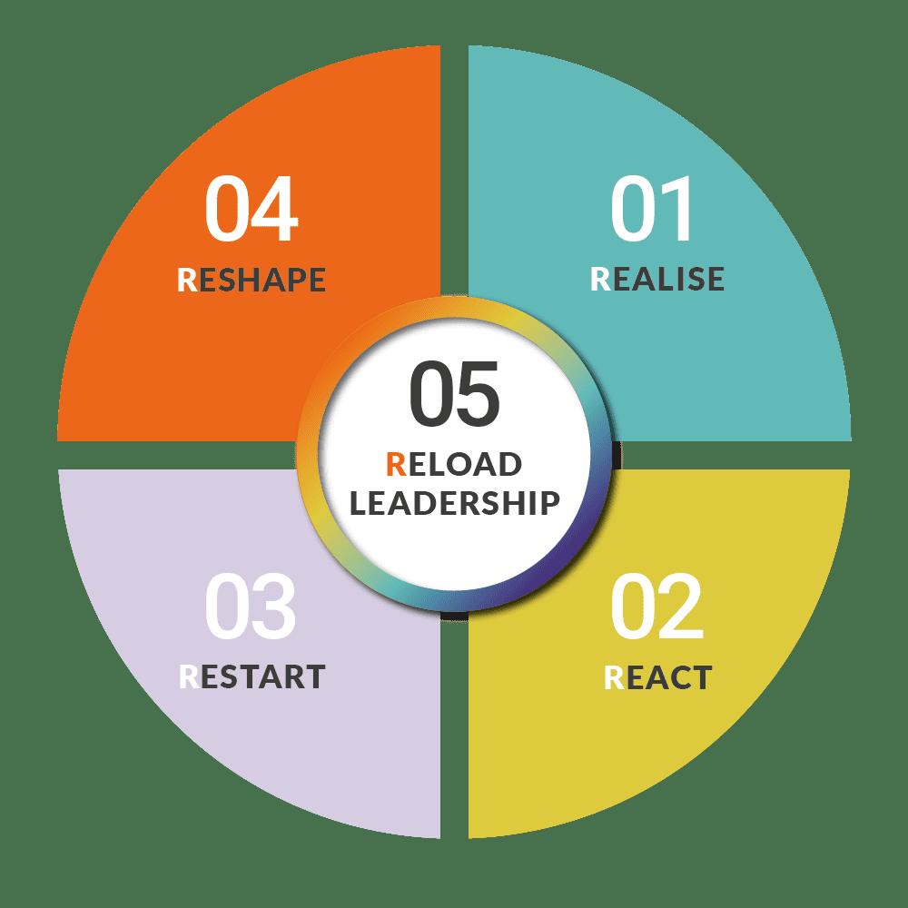 Five steps to recover: realise, react, restart, reshape en reload leadership