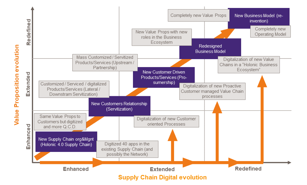 Digitalizing The Supply Chain To Enable New Value Chains